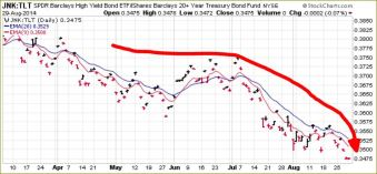JUNK RELATIVE TO LONG T BONDS   Daily Chart over 6 months