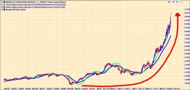 ARGENTINA STOCK INDEX OVER 10 YEARS