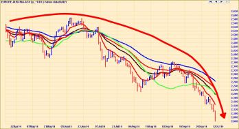 AUSTRIAN STOCKS