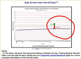 CMI Daily Growth Index