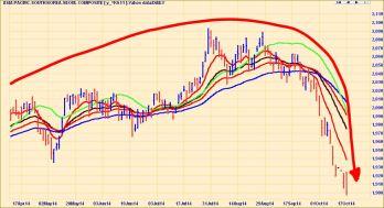 SOUTH KOREA STOCKS