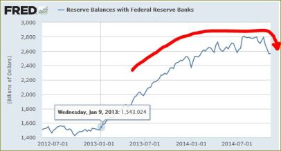 BANK RESERVES AT US FED