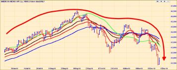 MEXICAN STOCK INDEX