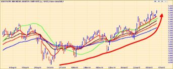 INDONESIAN STOCKS