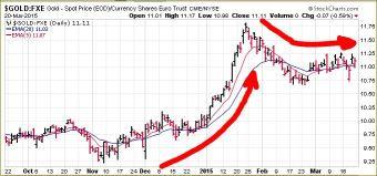GOLD relative to EUROS