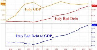 ITALIAN DEBT -- GDP