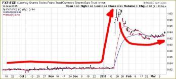 SWISS FRANC RELATIVE TO EURO