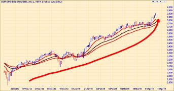 BELGIUM STOCKS