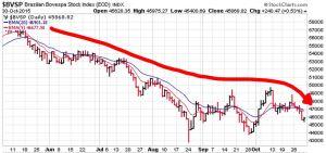 BRASIL STOCK INDEX