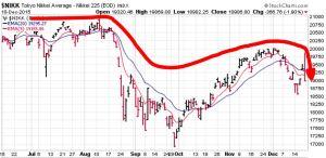 JAPAN STOCK INDEX