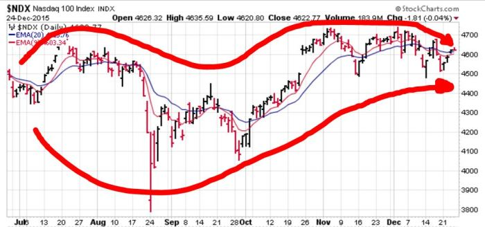 NASDAQ