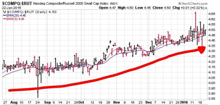 NASDAQ to RUSSELL