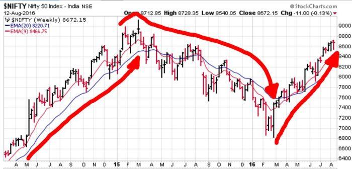 INDIAN STOCK INDEX