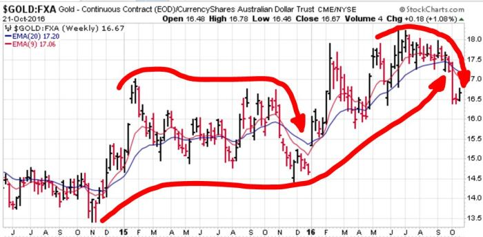 gold-relative-to-aussie-dollar