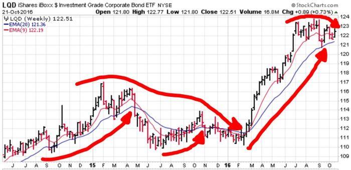 lqd-high-quality-corp-bonds
