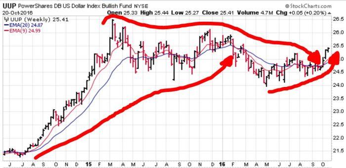 us-dollar-index-2