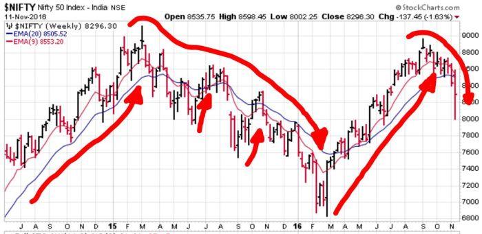 indian-stock-index