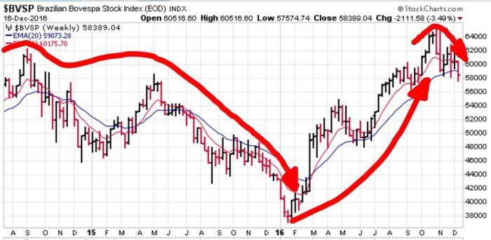 brasil-stock-index