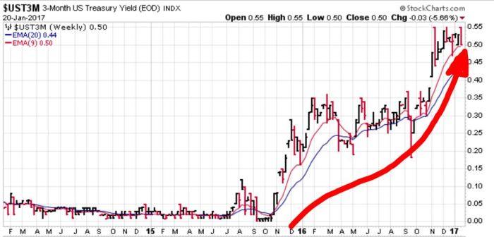 3-month-t-bill-yield