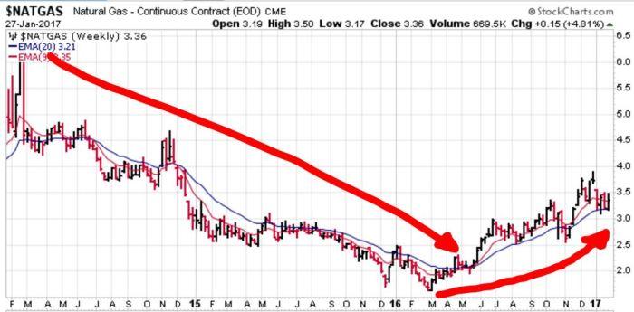 natural-gas-spot-price