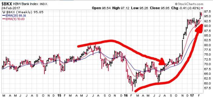 banking-index