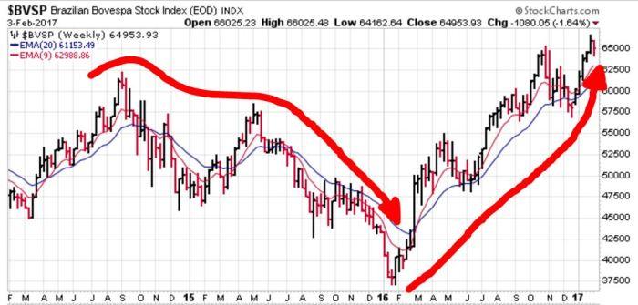 BRASIL STOCK INDEX.JPG