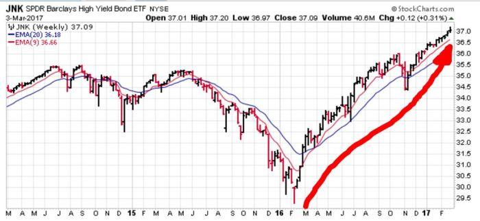 junk-bonds-over-6-months